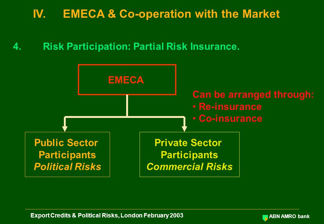 ABN AMRO bank Export Credits & Political Risks, London February 2003 Public Sector Participants Political Risks Private Sector Participants Commercial Risks EMECA 4.Risk Participation: Partial Risk Insurance.