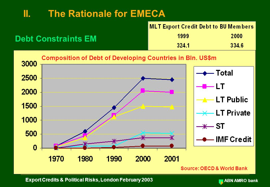 ABN AMRO bank Export Credits & Political Risks, London February 2003 Zero Solvency No Country Risk Provisioning 8% Solvency Country Risk Provisioning ECA Counter- Party Risk: A Comparison of two ECAs United Kingdom: AAAArgentina: SD Philippines: BB+ ECGDCASC Sovereign Buyer / Borrower MLT Finance Available MLT Finance Hardly Available or (too) Expensive II.The Rationale for EMECA Level Playing Field OECD Exporters & EM Exporters