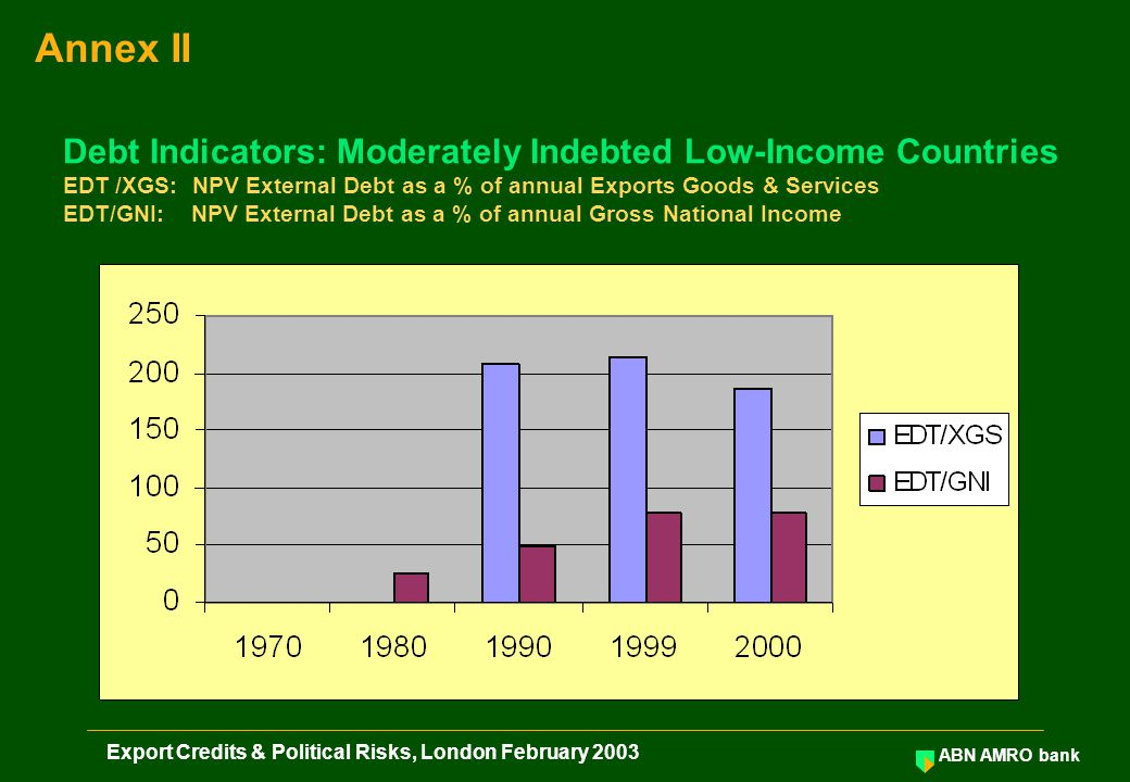 ABN AMRO bank Export Credits & Political Risks, London February 2003 Debt Indicators: Moderately Indebted Low-Income Countries EDT /XGS: NPV External