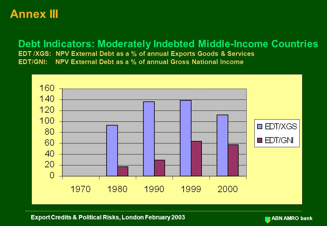 ABN AMRO bank Export Credits & Political Risks, London February 2003 Debt Indicators: Moderately Indebted Middle-Income Countries EDT /XGS: NPV Extern