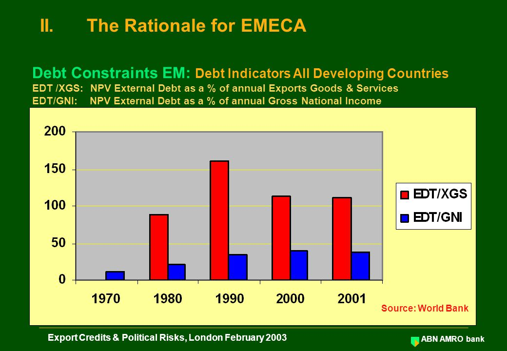 ABN AMRO bank Export Credits & Political Risks, London February 2003 ECA Counter- Party Risk: A Comparison of two ECAs United Kingdom: AAA Philippines: BB+ Bank ECGD Sovereign Buyer / Borrower Exporter Result: No Level Playing Field Argentinean Exporter will not be able to win the Export Contract II.The Rationale for EMECA Level Playing Field OECD Exporters & EM Exporters