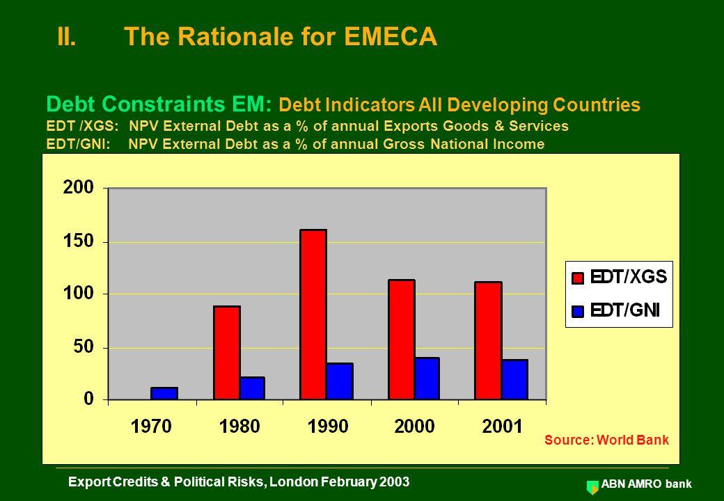 ABN AMRO bank Export Credits & Political Risks, London February 2003 Annex I
