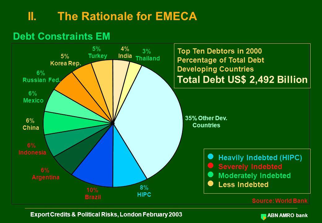 ABN AMRO bank Export Credits & Political Risks, London February 2003 Exporting EMImporting EM Exporter Bank ECA Importer EMECA 1.