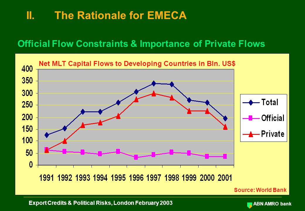 ABN AMRO bank Export Credits & Political Risks, London February 2003 Net MLT Capital Flows to Developing Countries in Bln. US$ Source: World Bank Offi