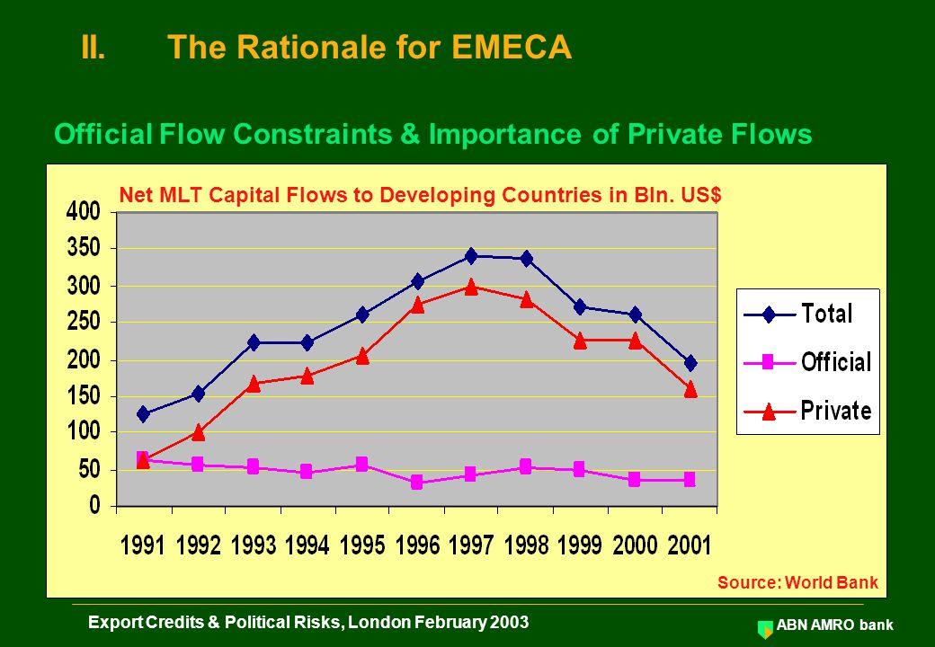 ABN AMRO bank Export Credits & Political Risks, London February 2003 Annex II