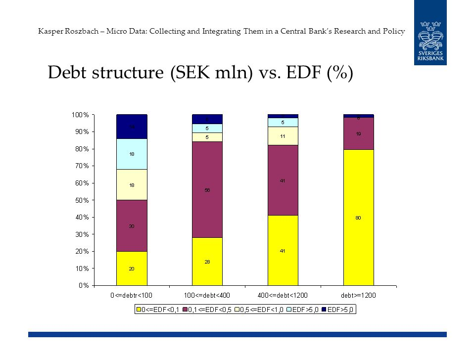 Kasper Roszbach – Micro Data: Collecting and Integrating Them in a Central Banks Research and Policy Debt structure (SEK mln) vs.