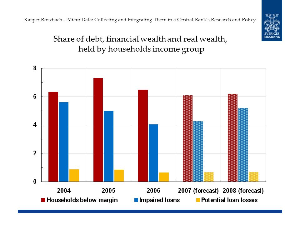 Kasper Roszbach – Micro Data: Collecting and Integrating Them in a Central Banks Research and Policy Share of debt, financial wealth and real wealth, held by households income group