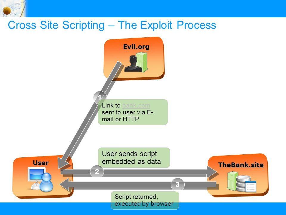 © 2009 IBM Corporation ILSL - IBM Israel Software Lab Cross Site Scripting – The Exploit Process Evil.org TheBank.site User Script returned, executed by browser 3 User sends script embedded as data 2 1 Link to bank.com sent to user via E- mail or HTTPbank.com