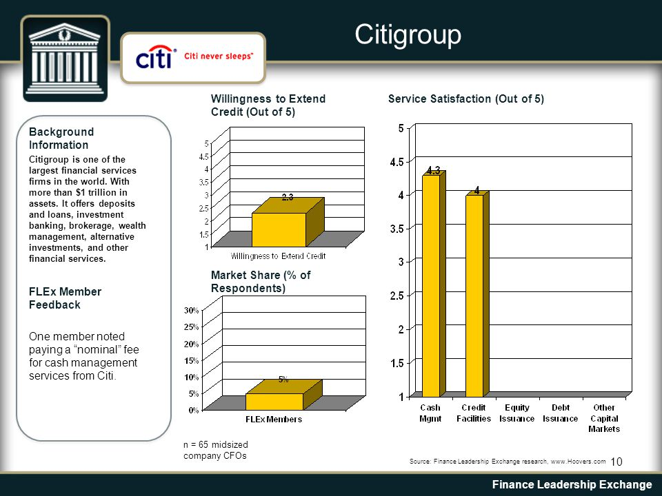 10 Background Information Citigroup is one of the largest financial services firms in the world.