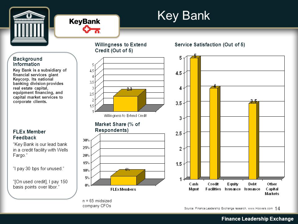 14 Background Information Key Bank is a subsidiary of financial services giant Keycorp.