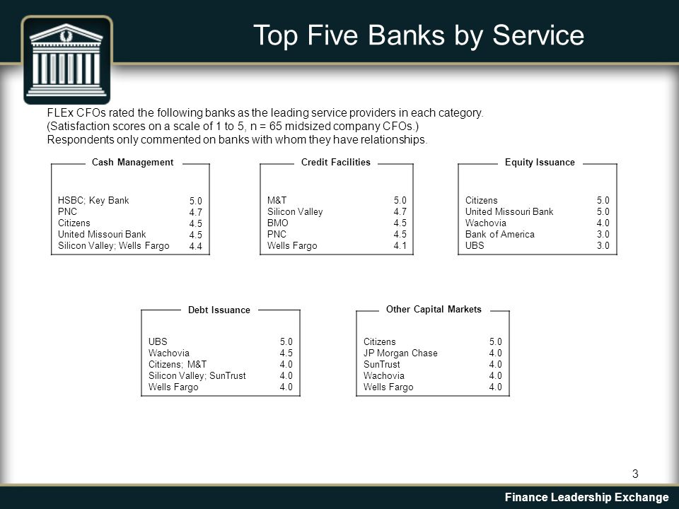 3 Top Five Banks by Service HSBC; Key Bank PNC Citizens United Missouri Bank Silicon Valley; Wells Fargo 5.0 4.7 4.5 4.4 FLEx CFOs rated the following banks as the leading service providers in each category.