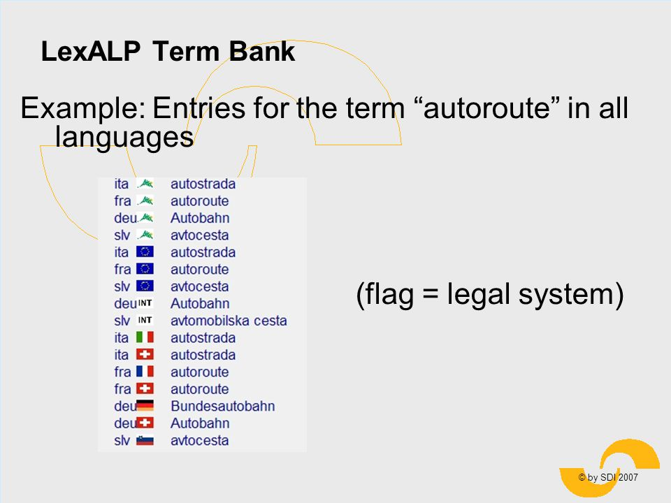 © by SDI 2007 LexALP Term Bank Example: Entries for the term autoroute in all languages (flag = legal system)