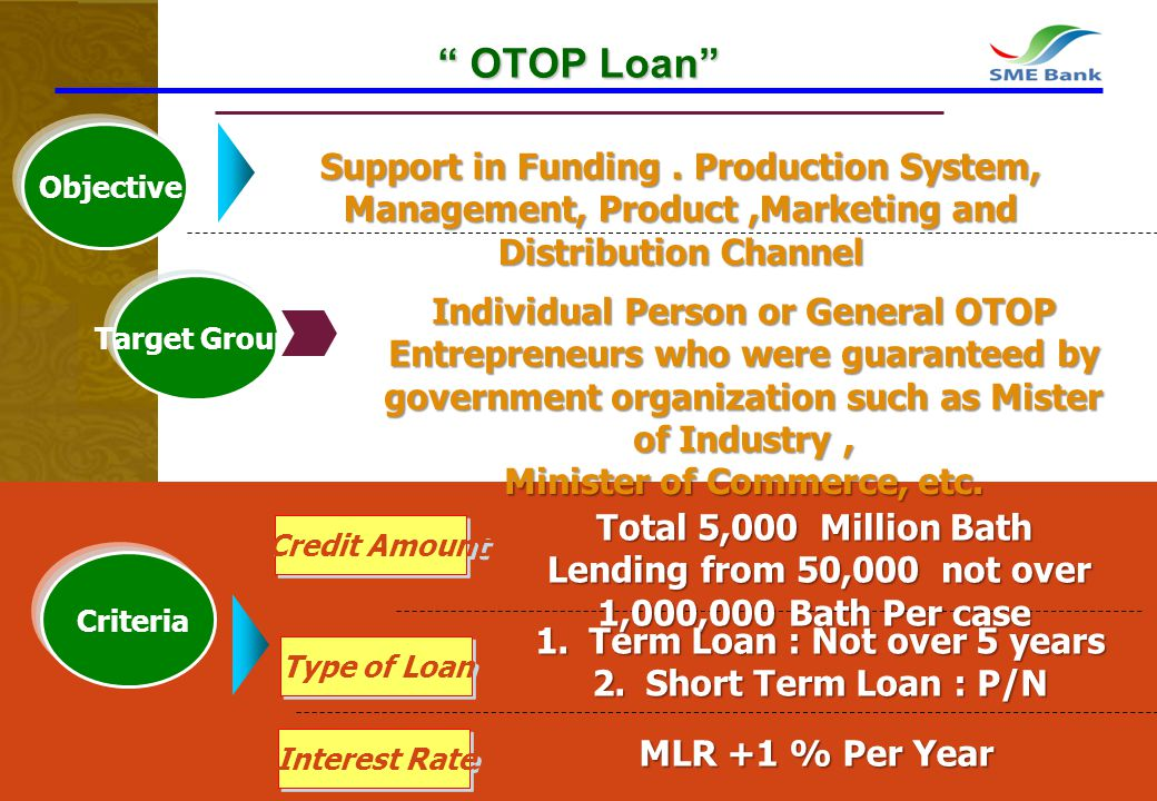 11 OTOP Loan OTOP Loan Fees Support in Funding. Production System, Management, Product,Marketing and Distribution Channel Credit Amount Interest Rate