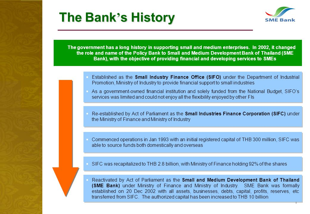 1 The Bank s History Established as the Small Industry Finance Office (SIFO) under the Department of Industrial Promotion, Ministry of Industry to pro