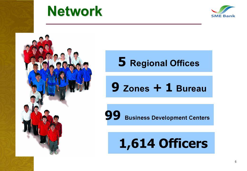 6 Network 1,614 Officers 9 Zones + 1 Bureau 5 Regional Offices 99 Business Development Centers