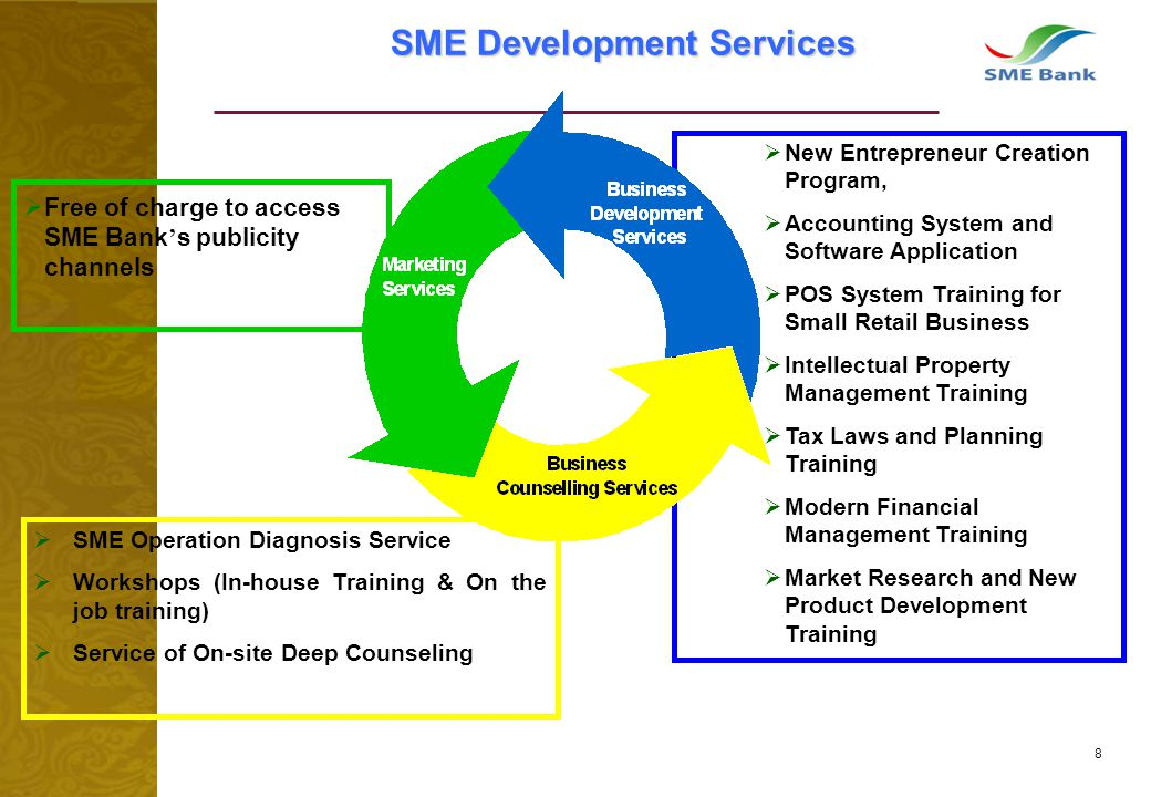 8 SME Development Services New Entrepreneur Creation Program, Accounting System and Software Application POS System Training for Small Retail Business