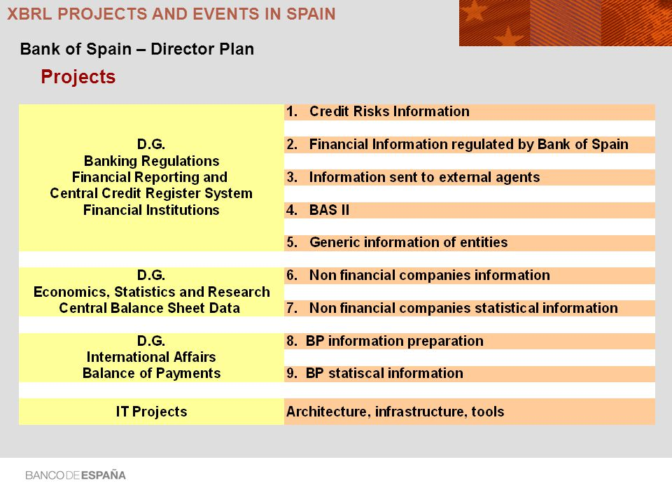 Projects XBRL PROJECTS AND EVENTS IN SPAIN Bank of Spain – Director Plan