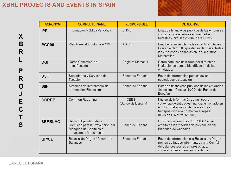 XBRLPROJECTSXBRLPROJECTS XBRL PROJECTS AND EVENTS IN SPAIN ACRONYMCOMPLETE NAME RESPONSIBLEOBJECTIVE IPP Información Pública Periódica CNMVEstados financieros públicos de las empresas cotizadas y operadores en mercados bursátiles (circular 2/2002 de la CNMV).
