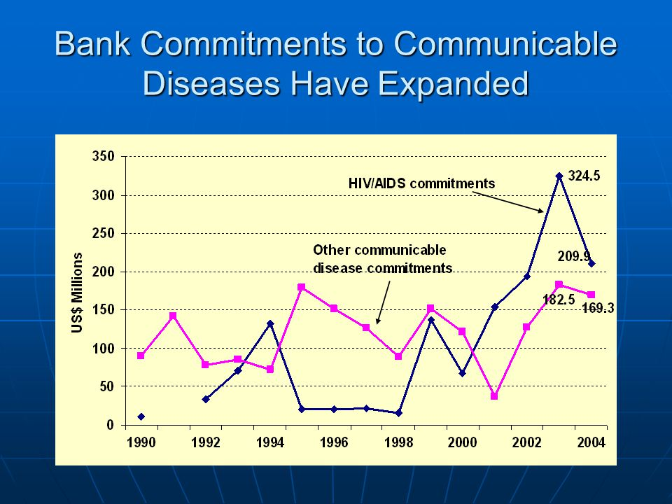 Bank Commitments to Communicable Diseases Have Expanded