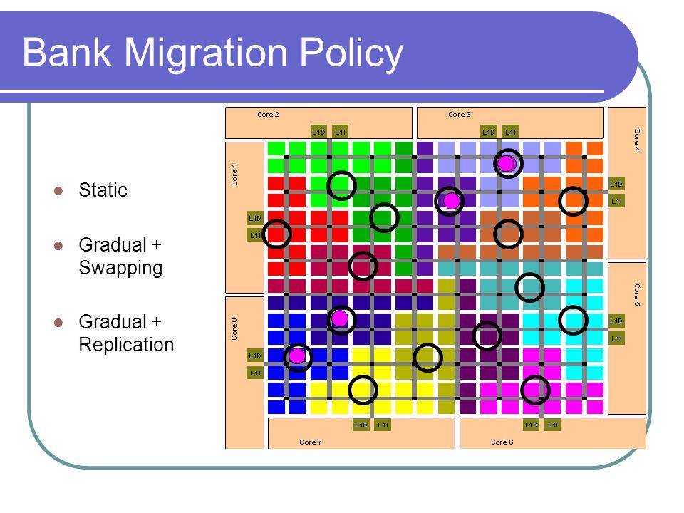 Bank Migration Policy Static Gradual + Swapping Gradual + Replication