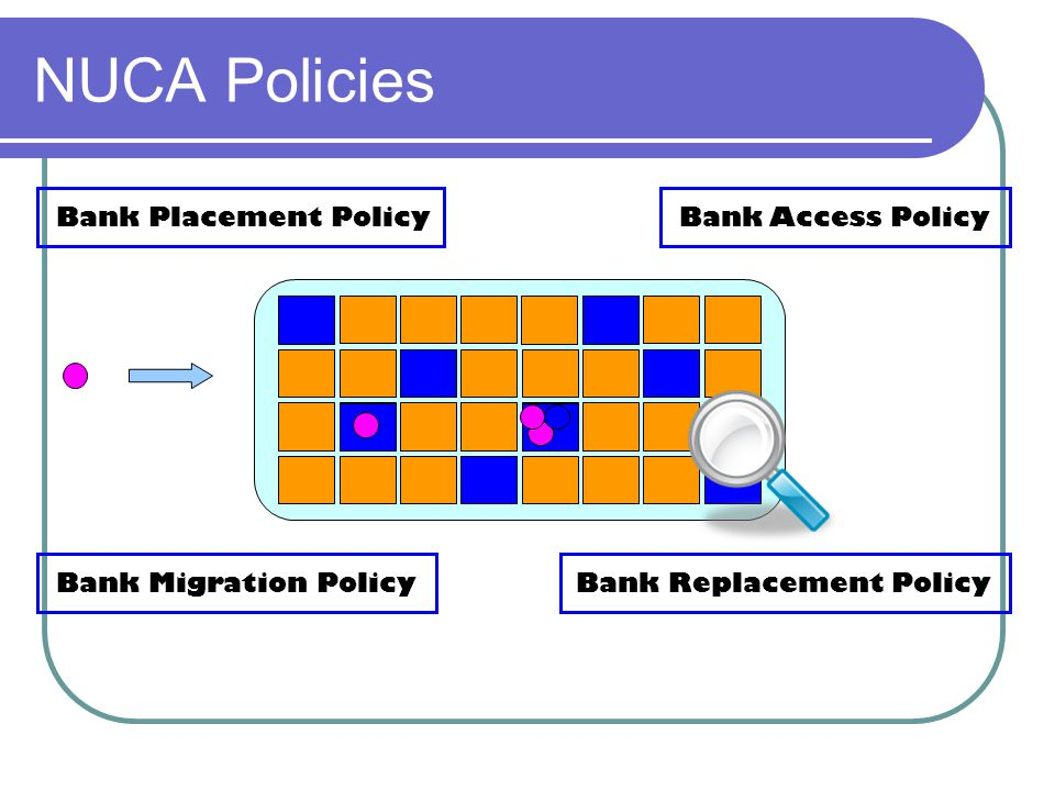 NUCA Policies Bank Placement PolicyBank Access Policy Bank Replacement PolicyBank Migration Policy
