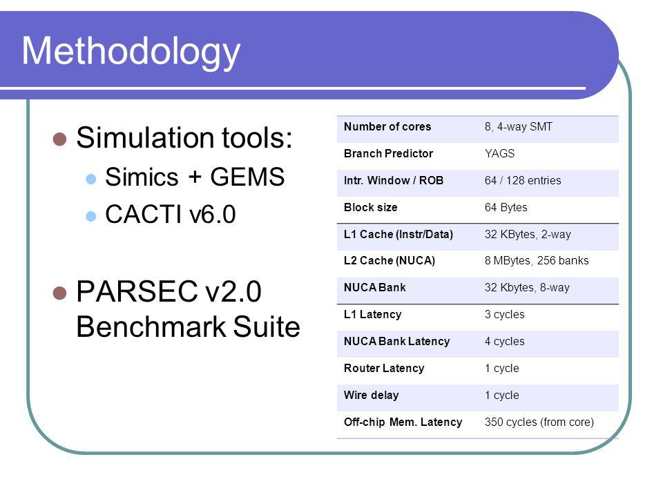 Methodology Simulation tools: Simics + GEMS CACTI v6.0 PARSEC v2.0 Benchmark Suite Number of cores8, 4-way SMT Branch PredictorYAGS Intr.
