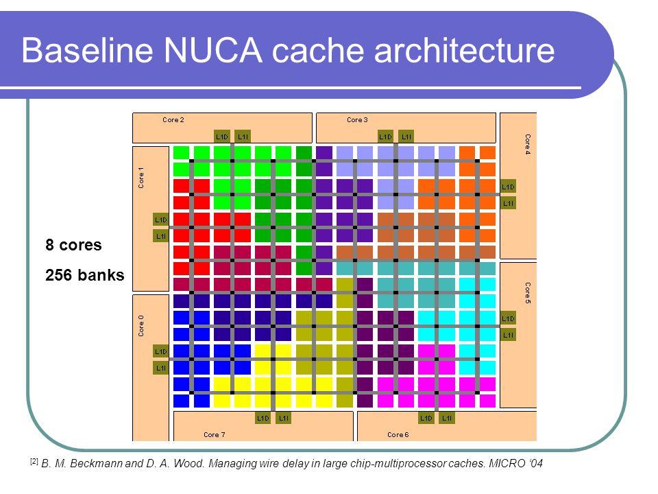 Baseline NUCA cache architecture 8 cores 256 banks [2] B.