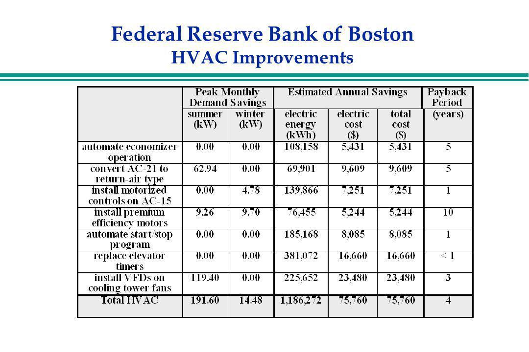 Federal Reserve Bank of Boston HVAC Improvements