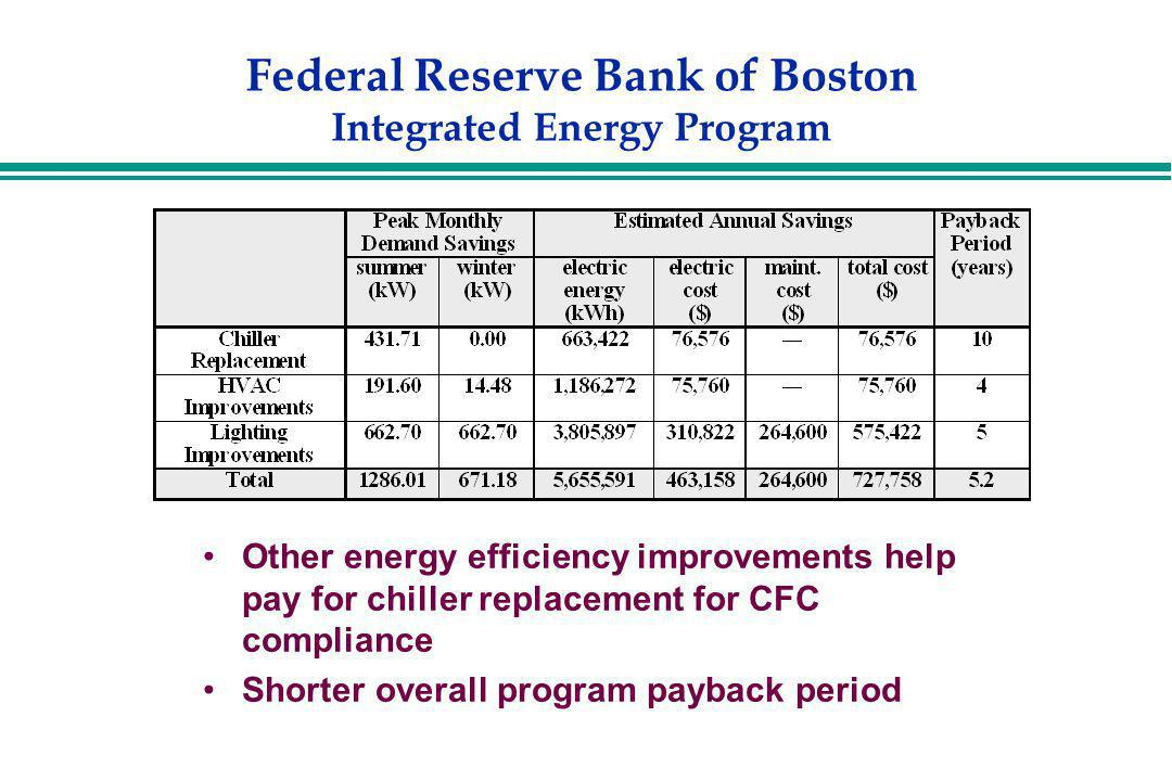 Federal Reserve Bank of Boston Integrated Energy Program Other energy efficiency improvements help pay for chiller replacement for CFC compliance Shor