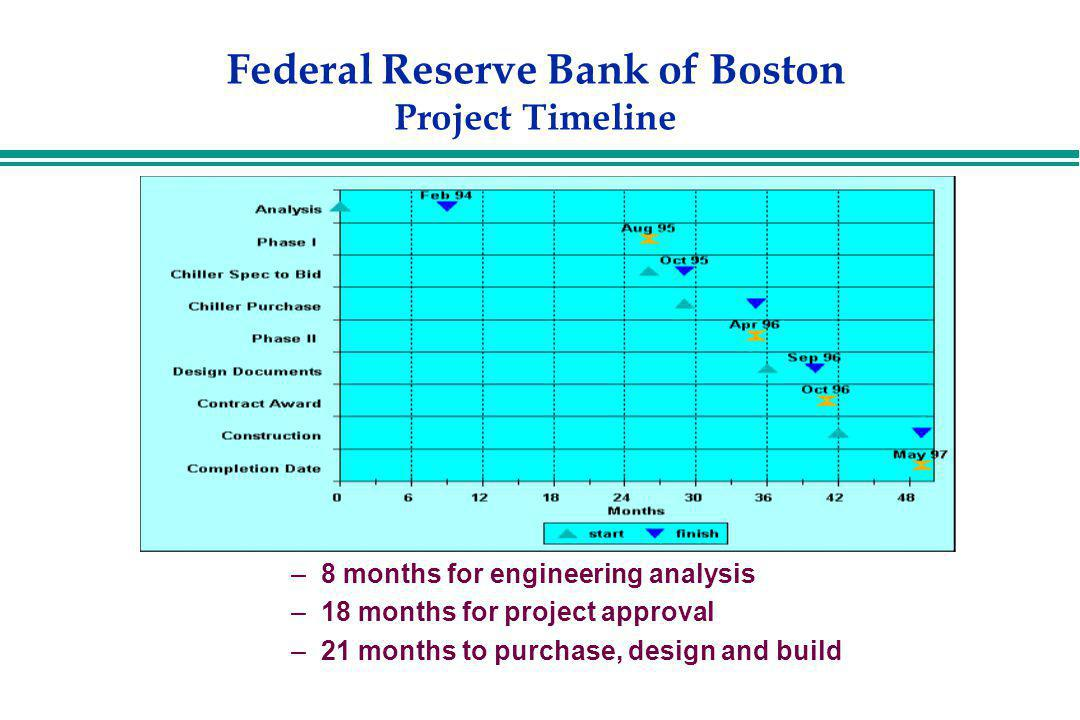 Federal Reserve Bank of Boston Project Timeline –8 months for engineering analysis –18 months for project approval –21 months to purchase, design and