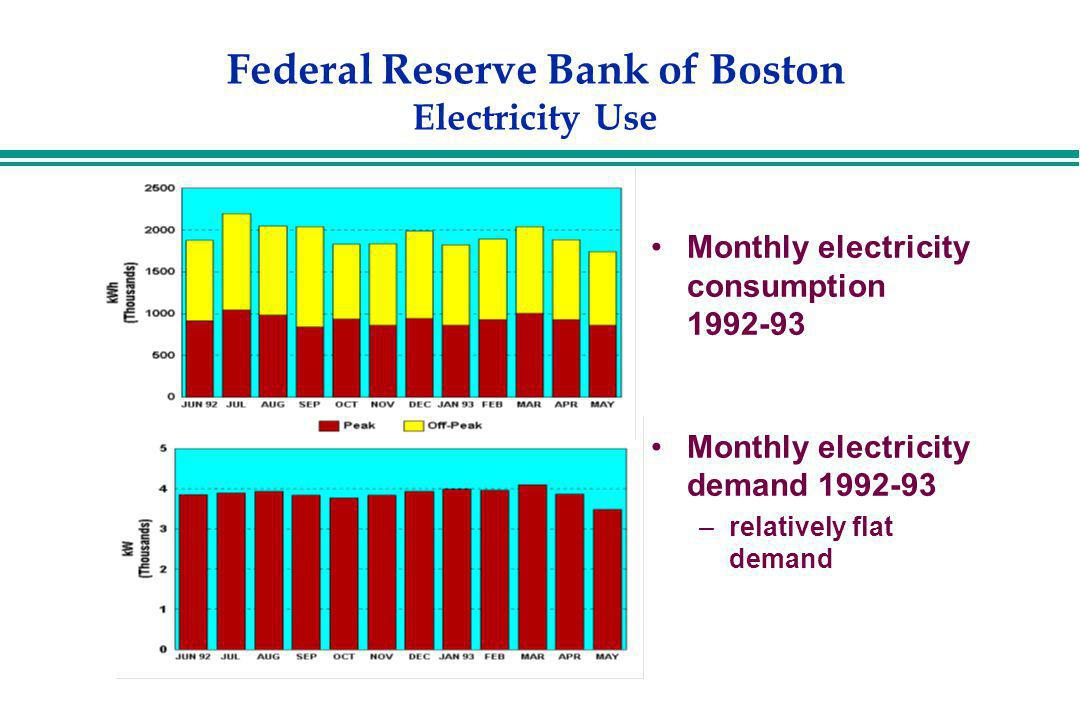 Federal Reserve Bank of Boston Electricity Use Monthly electricity consumption 1992-93 Monthly electricity demand 1992-93 –relatively flat demand