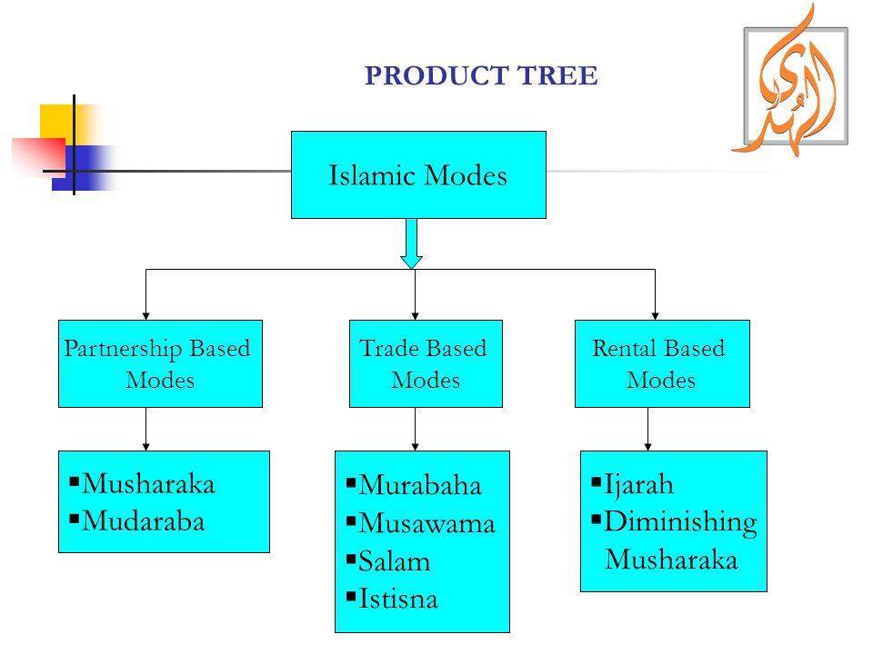 PRODUCT TREE Islamic Modes Trade Based Modes Partnership Based Modes Rental Based Modes Musharaka Mudaraba Murabaha Musawama Salam Istisna Ijarah Dimi