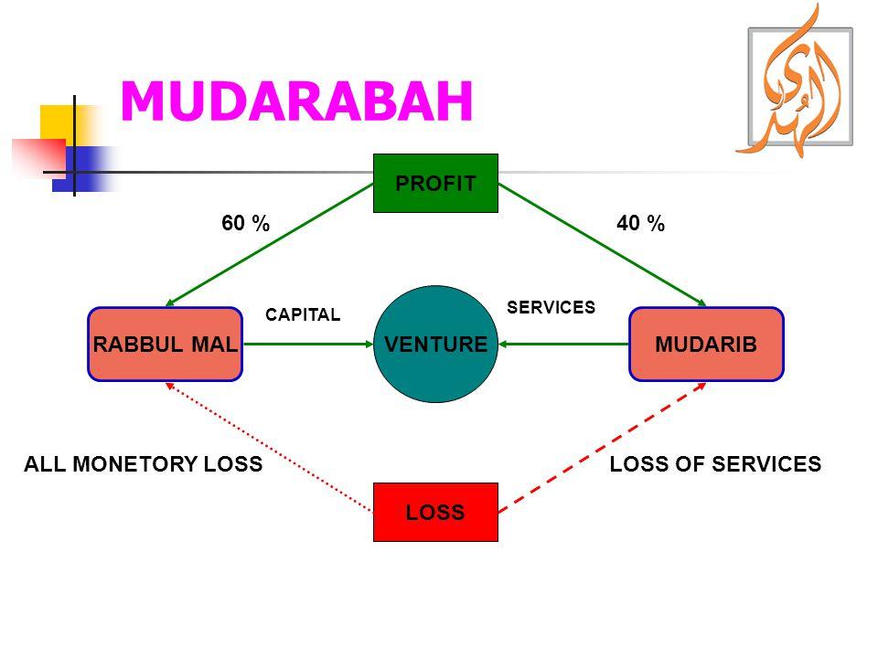 MUDARABAH RABBUL MALMUDARIB VENTURE SERVICES CAPITAL PROFIT LOSS 40 %60 % ALL MONETORY LOSSLOSS OF SERVICES