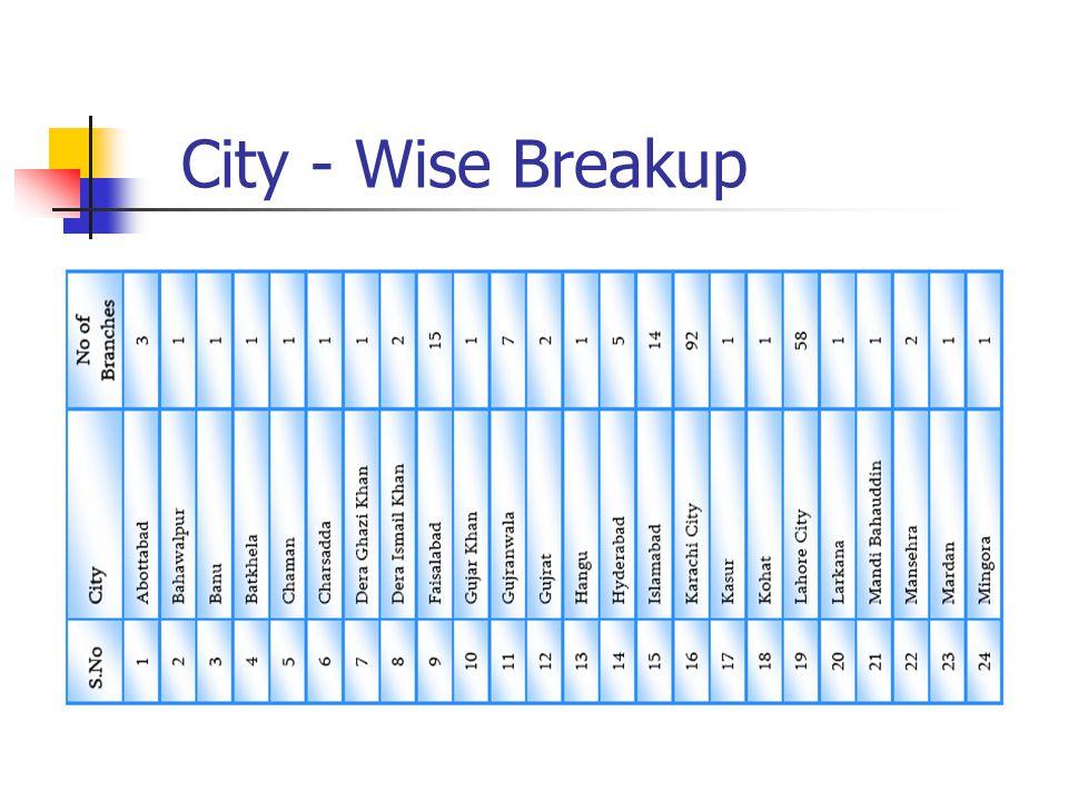 City - Wise Breakup
