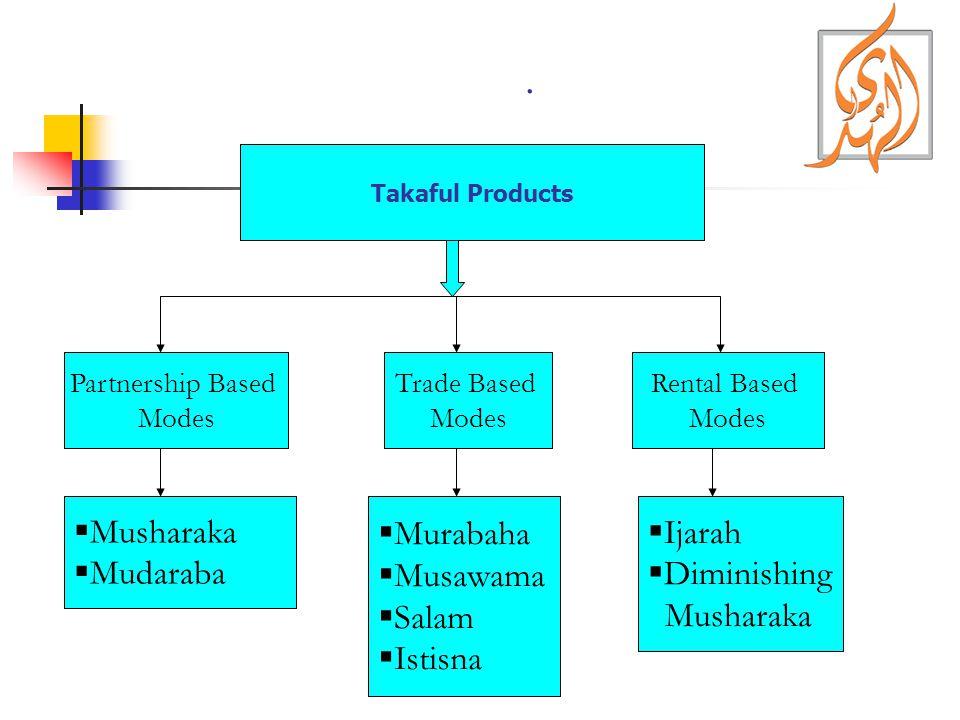. Takaful Products Trade Based Modes Partnership Based Modes Rental Based Modes Musharaka Mudaraba Murabaha Musawama Salam Istisna Ijarah Diminishing