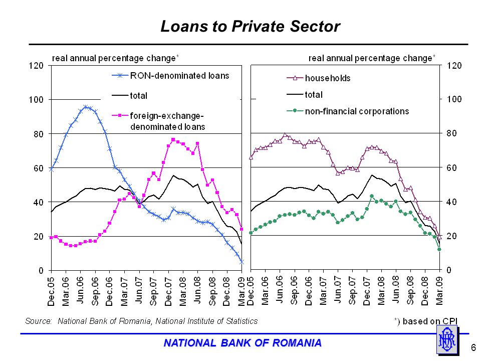NATIONAL BANK OF ROMANIA 7 Non-Financial Corporations Loans and Deposits