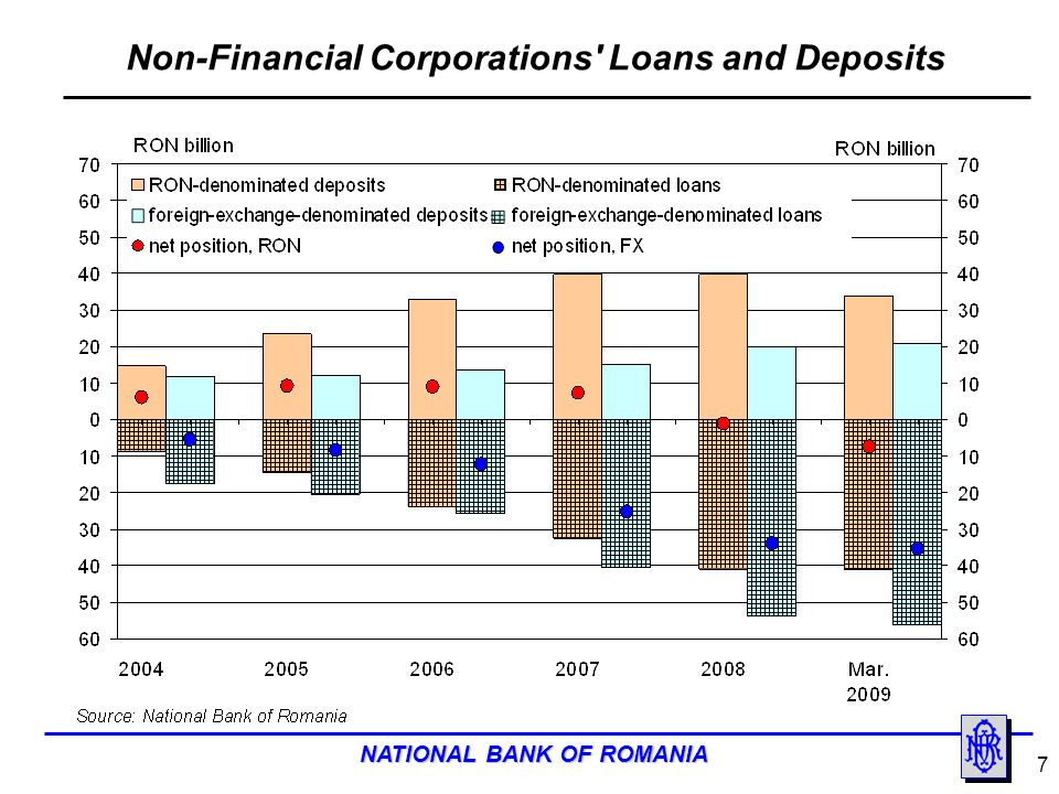 NATIONAL BANK OF ROMANIA 8 Households Loans and Deposits