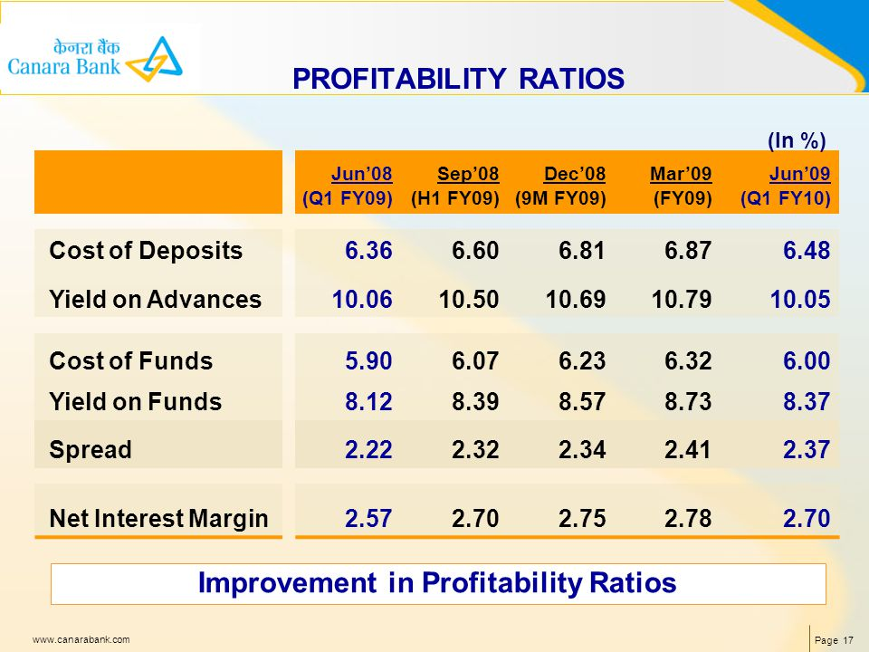 Page 17 www.canarabank.com PROFITABILITY RATIOS Jun08 (Q1 FY09) Sep08 (H1 FY09) Dec08 (9M FY09) Mar09 (FY09) Jun09 (Q1 FY10) Cost of Deposits6.366.606.816.876.48 Yield on Advances10.0610.5010.6910.7910.05 Cost of Funds5.906.076.236.326.00 Yield on Funds8.128.398.578.738.37 Spread2.222.322.342.412.37 Net Interest Margin2.572.702.752.782.70 (In %) Improvement in Profitability Ratios