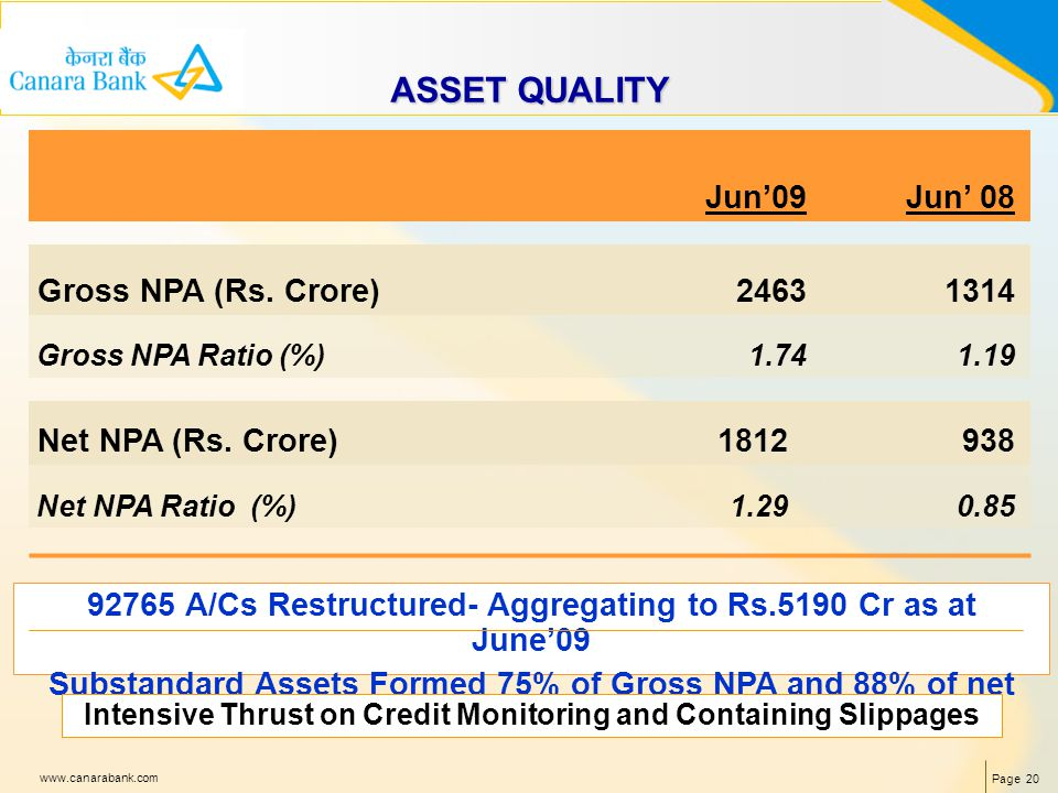 Page 20 www.canarabank.com ASSET QUALITY Jun09Jun 08 Gross NPA (Rs.