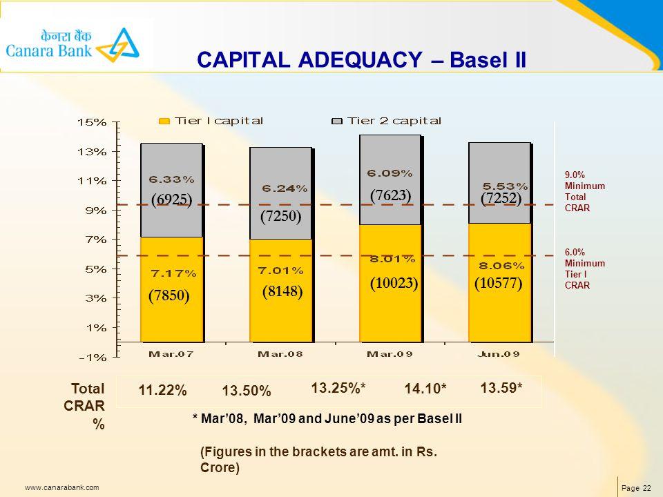 Page 22 www.canarabank.com 9.0% Minimum Total CRAR 6.0% Minimum Tier I CRAR 11.22% Total CRAR % CAPITAL ADEQUACY – Basel II 13.50% 13.25%*13.59* (7850) (6925) (8148) (7250) (Figures in the brackets are amt.