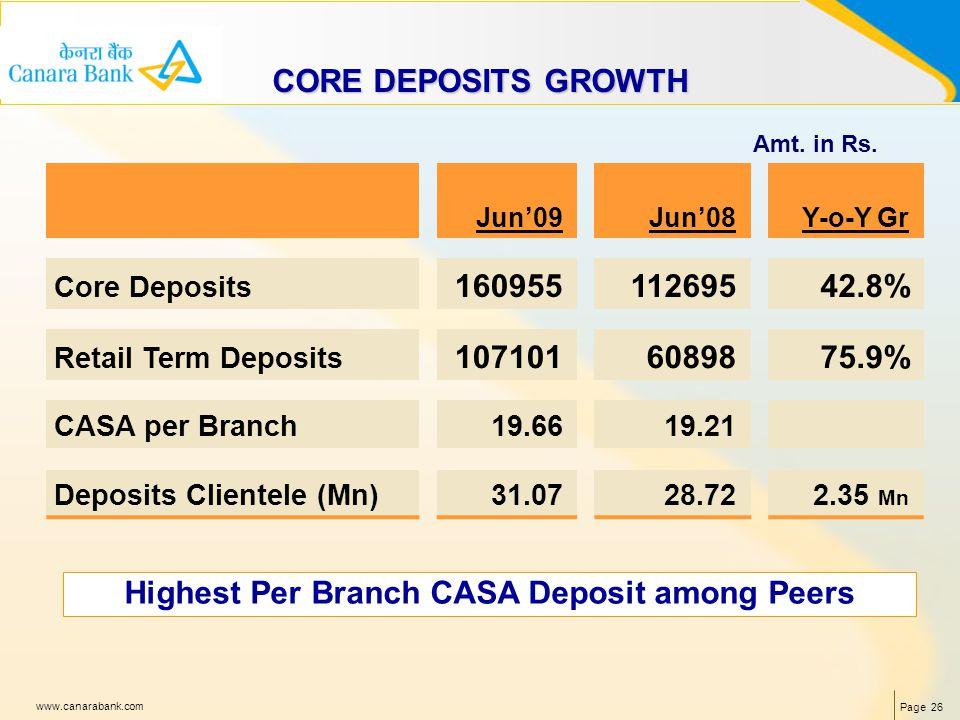 Page 26 www.canarabank.com CORE DEPOSITS GROWTH Amt. in Rs. Crore Highest Per Branch CASA Deposit among Peers Jun09Jun08Y-o-Y Gr Core Deposits 1609551