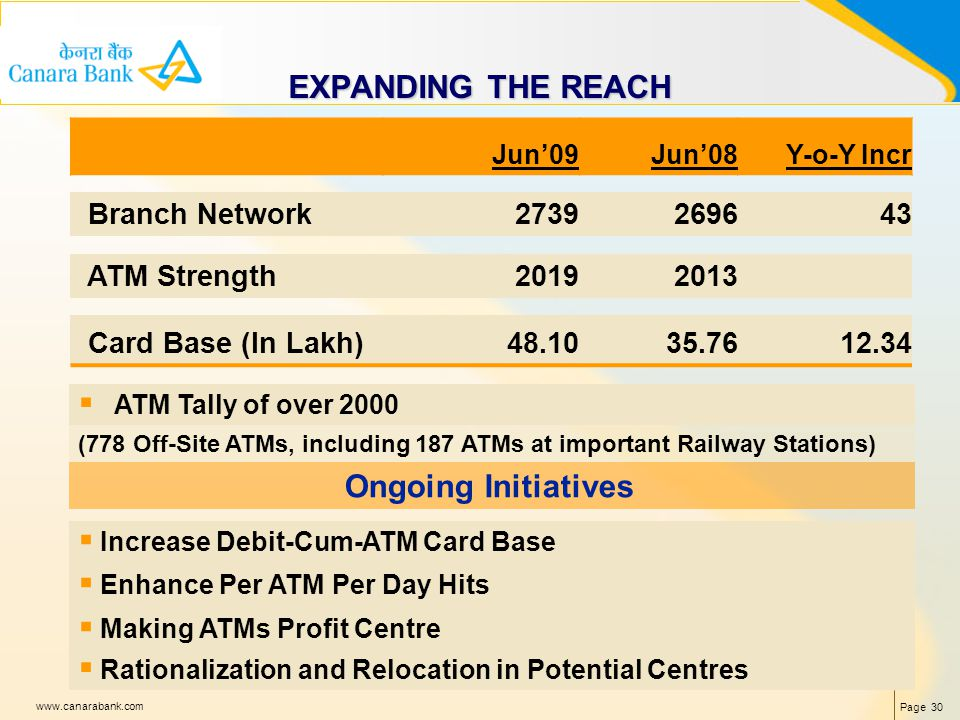 Page 30 www.canarabank.com EXPANDING THE REACH Jun09Jun08Y-o-Y Incr Branch Network2739269643 ATM Strength20192013 Card Base (In Lakh) 48.1035.7612.34 ATM Tally of over 2000 (778 Off-Site ATMs, including 187 ATMs at important Railway Stations) Ongoing Initiatives Increase Debit-Cum-ATM Card Base Enhance Per ATM Per Day Hits Making ATMs Profit Centre Rationalization and Relocation in Potential Centres