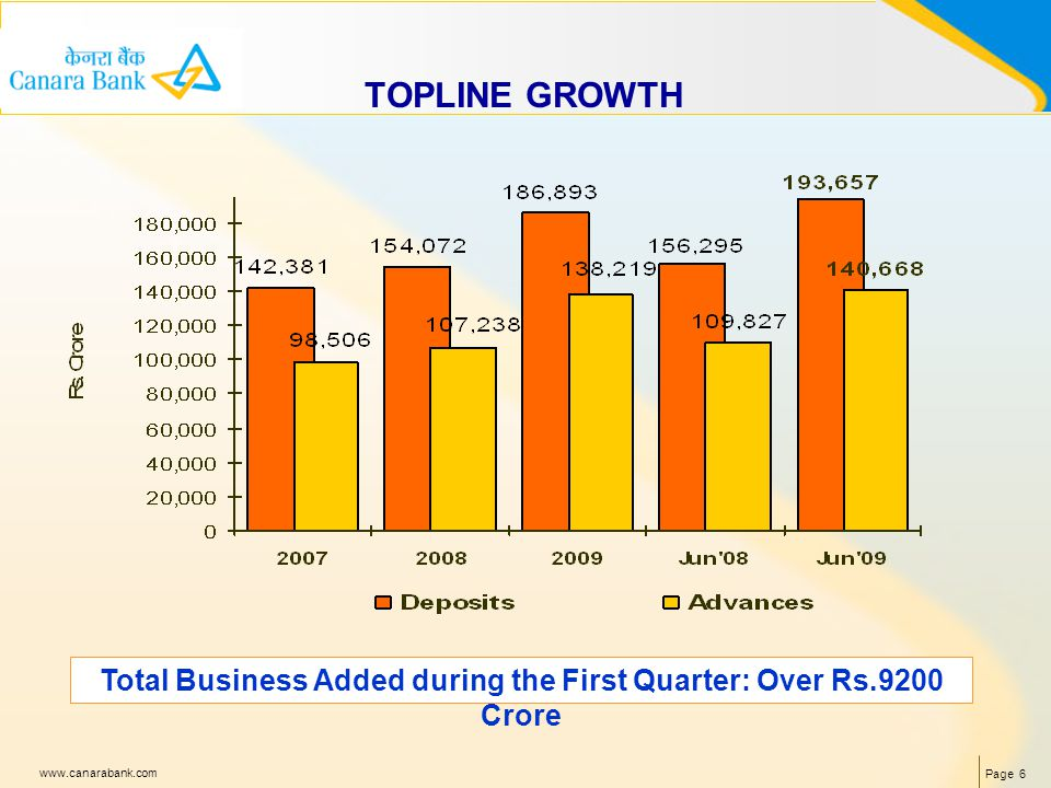 Page 6 www.canarabank.com TOPLINE GROWTH Total Business Added during the First Quarter: Over Rs.9200 Crore