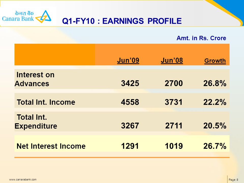 Page 8 www.canarabank.com Q1-FY10 : EARNINGS PROFILE Jun09Jun08 Growth Interest on Advances 3425270026.8% Total Int.
