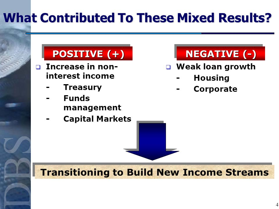 4 Weak loan growth -Housing -Corporate Increase in non- interest income -Treasury -Funds management -Capital Markets What Contributed To These Mixed Results.