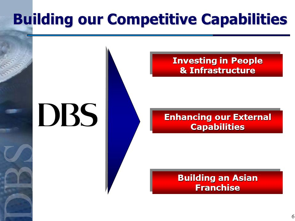 6 Building our Competitive Capabilities Investing in People & Infrastructure Enhancing our External Capabilities Building an Asian Franchise