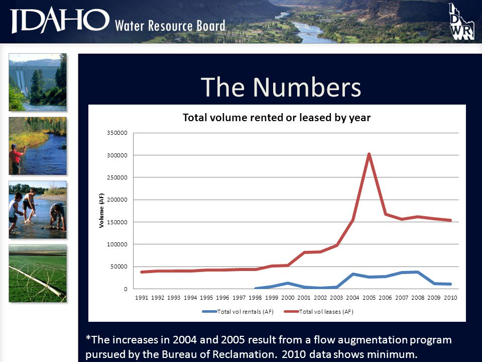 *The increases in 2004 and 2005 result from a flow augmentation program pursued by the Bureau of Reclamation.