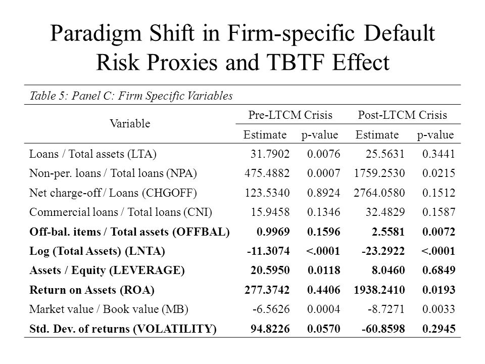 Paradigm Shift in Firm-specific Default Risk Proxies and TBTF Effect Table 5: Panel C: Firm Specific Variables Variable Pre-LTCM CrisisPost-LTCM Crisis Estimatep-valueEstimatep-value Loans / Total assets (LTA)31.79020.007625.56310.3441 Non-per.
