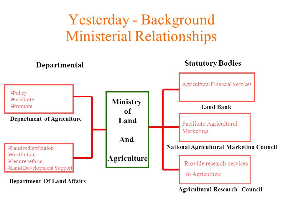 Yesterday - Background Ministerial Relationships Ministry of Land And Agriculture Land redistribution Restitution Tenure reform Land Development Support Agricultural Financial Services Facilitate Agricultural Marketing Departmental Statutory Bodies Department of Agriculture Policy Facilitate Promote Department Of Land Affairs Land Bank National Agricultural Marketing Council Agricultural Research Council Provide research services to Agriculture