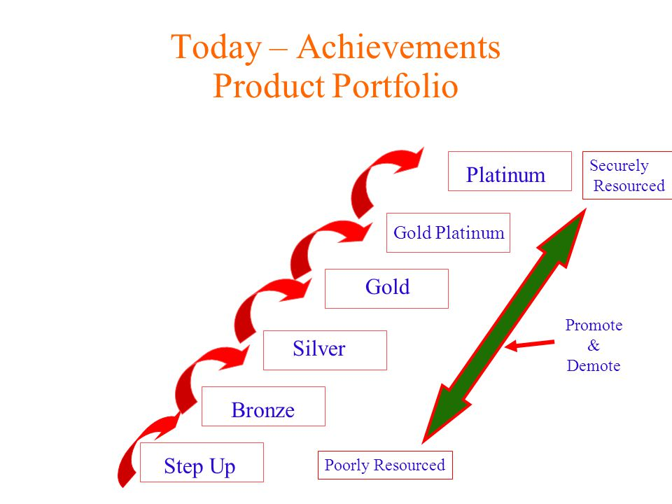 Today – Achievements Product Portfolio Step Up Bronze Silver Gold Gold Platinum Platinum Poorly Resourced Securely Resourced Promote & Demote